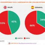 5 motivos para estudar um idioma estrangeiro para o Enem